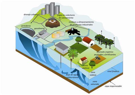 03 Fuentes de contaminación de las aguas subterráneas