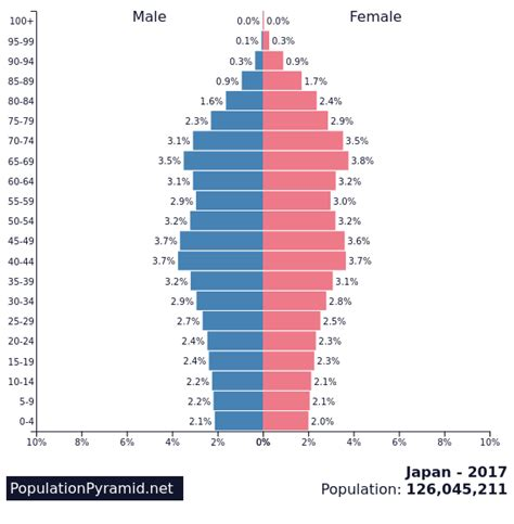 1.2.1 Population change and Iceland   geographyalltheway.com