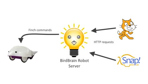 1.2.1. Setting up Finch with Scratch — Finch Robots 1.0 ...