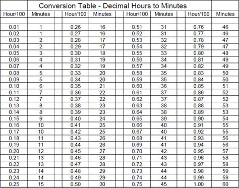 10 Best Images of Hour Conversion Chart   Minute Decimal ...