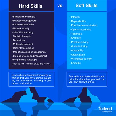 10 Best Skills to Include on a Resume  With Examples ...