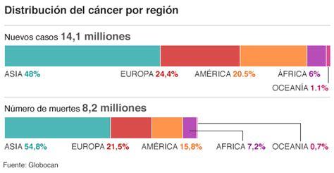 10 gráficos para entender el grave impacto del cáncer en ...