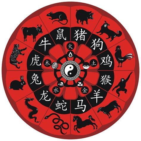 12 January 2016 Daily Horoscope | Chinese Zodiac Sign ...