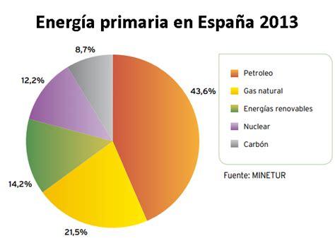 14,2% de la energía primaria fue renovable en 2013 ...