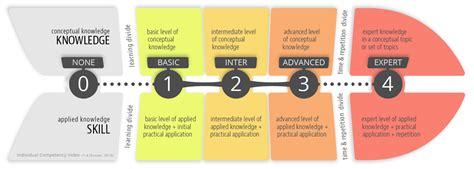 15. Individual Competency Index   BIM Framework
