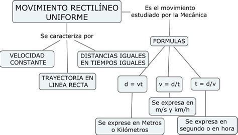 17 Best images about Fisica Cinemática on Pinterest ...