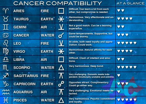 17 Best images about Zodiac Sign Compatibility on ...