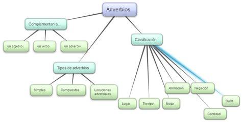 2.1.6.  Adverbios   Lengua Castellana y Literatura 1º ESO