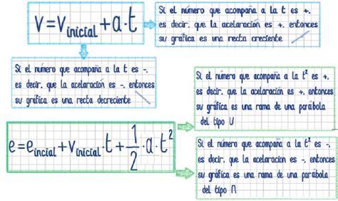 2.3. Ahora las  fórmulas  | La vida es movimiento: Los ...
