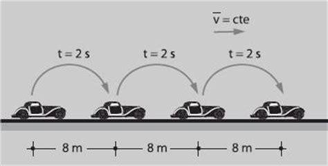 2.4. Moviment rectilini uniforme.   2n ESO CN