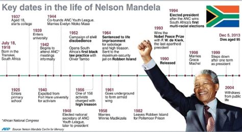 20 Inspirational Quotes by Nelson Mandela | Know It All