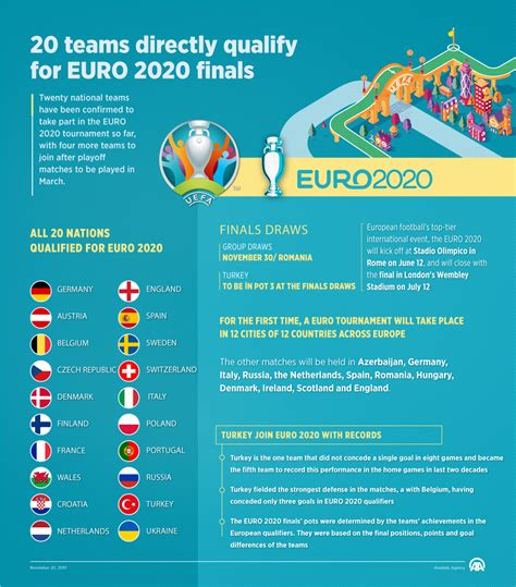 20 teams directly qualify for EURO 2020 finals