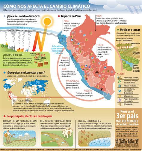 2009 – Infografía Cómo nos afecta el Cambio Climático ...