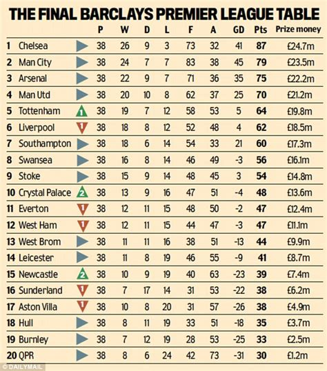 2014 15 Premier League Table Level 1 Quiz   By LDtheFrenchie