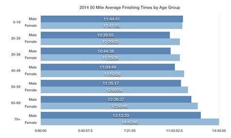 2014 50 Mile Average Finishing Times by Age Group
