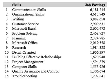 2016 Talent Forecast: Top Skills for Job Seekers | News ...