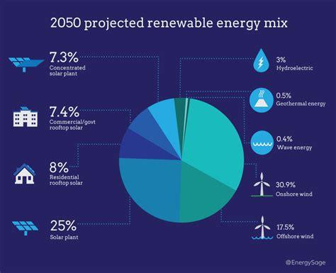 2017 Examples of Renewable Resources | EnergySage