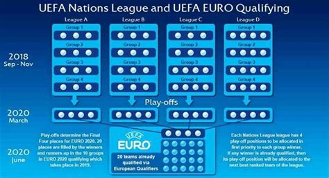 2018–19 UEFA Nations League all the fixtures: Groups and ...