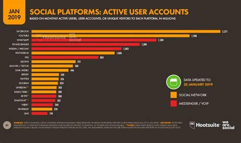 2019: ¿Cuáles son las redes sociales con más usuarios del ...