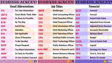 250+ Common Business Acronyms, Abbreviations & Slang Terms ...