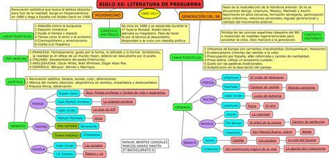 28374 Clase de Lengua: LITERATURA DEL SIGLO XX: MODERNISMO ...