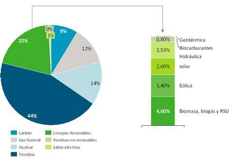 3.5. Regulación española de las energías renovables ...