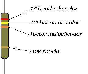 3. Clasificación de resistencias