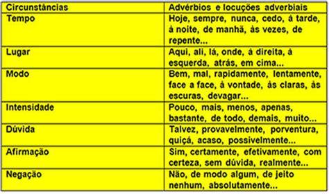 3 exemplos de adverbio   Brainly.com.br