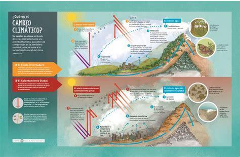 3 infografías que explican el cambio climático y sus ...