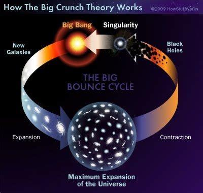 3.La Teoría del Universo Pulsante u Oscilante   Explorando ...