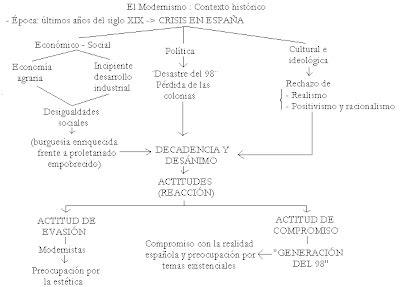 3. Modernismo y Generación del 98   Español Ausiliatrice