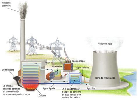 3.  No renovables   Tercero ESO