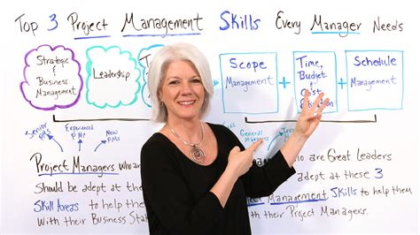 3 Ways You Can Implement Project Management Skills in ...