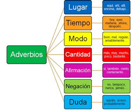 30 EJEMPLOS DE ORACIONES CON ADVERBIOS | Hablar español ...