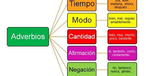 30 EJEMPLOS DE ORACIONES CON ADVERBIOS | SOLO TIPS ...