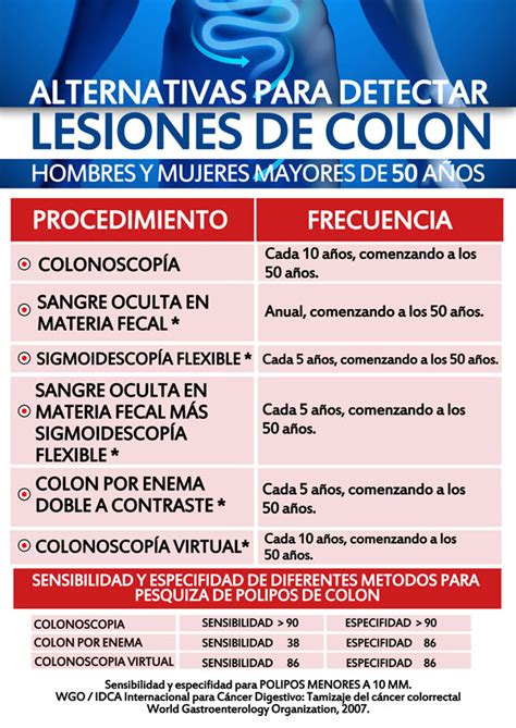 31 de Marzo: Día Mundial contra el Cáncer de Colon ...