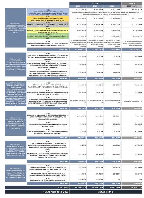395 millones para un plan clave para las comunicaciones de ...