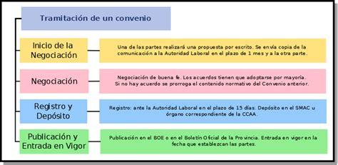 4.1.  La Negociación del Convenio Colectivo. | FOL03.  Las ...