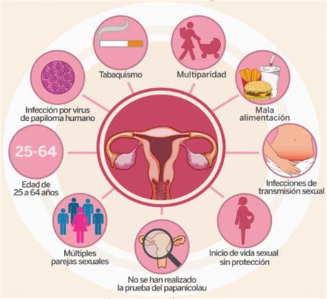 4 cosas que debes saber sobre el cáncer cérvico uterino ...