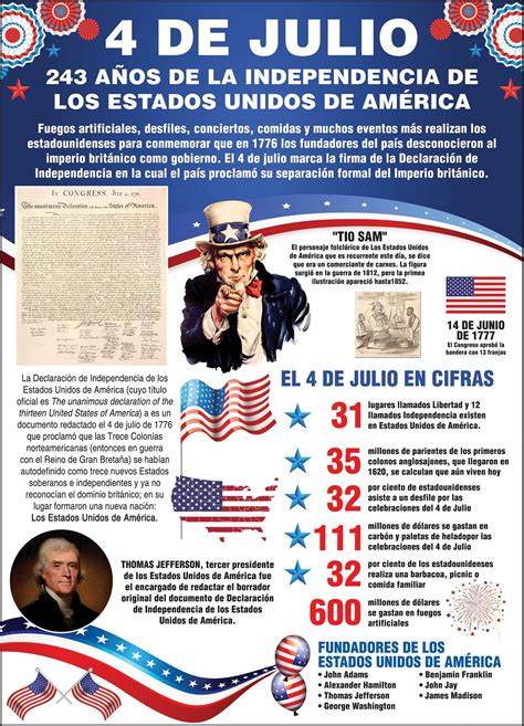 4 de julio, 243 años de la independencia de los Estados ...