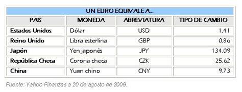 4. Los mercados de divisas | aprendeconomia
