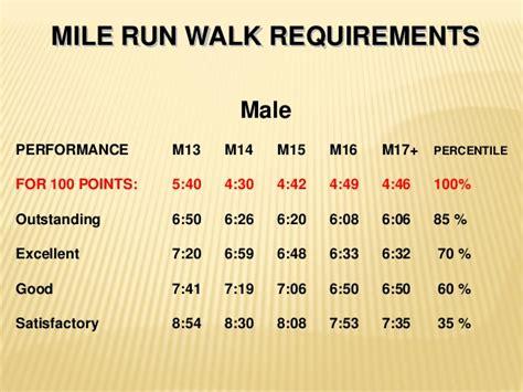 5.2 NJROTC Physical Fitness Exercises and Qualifying ...