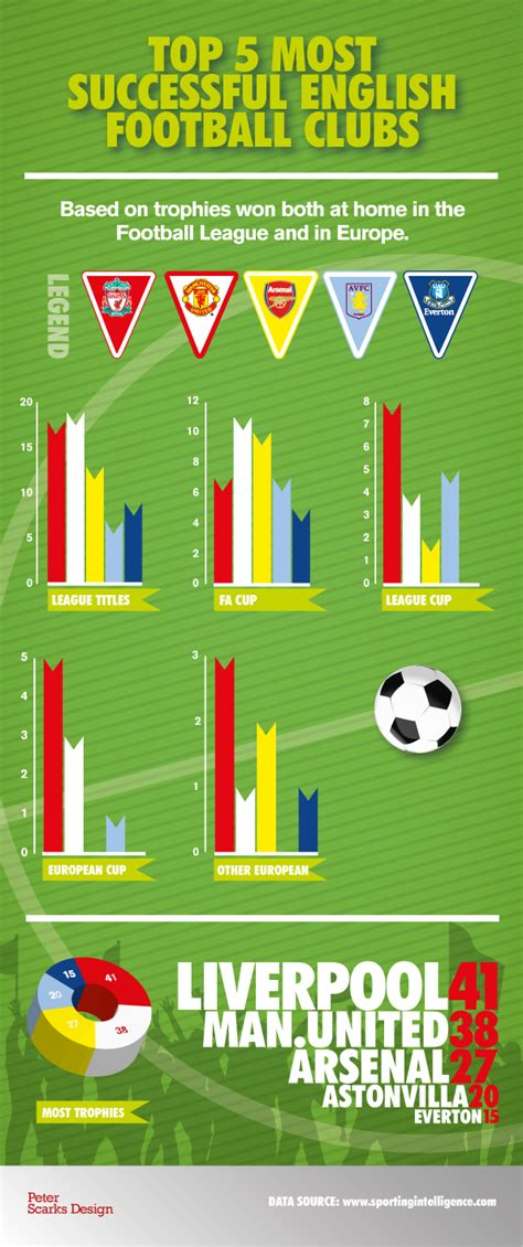 5 Popular English Football Clubs   Infographics   Graphs.net