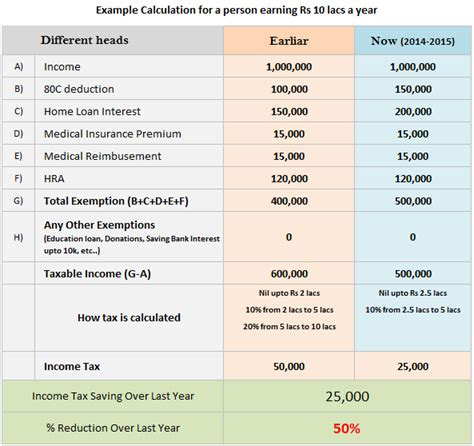 50% saving in your Income Tax due to Budget 2014  Download ...