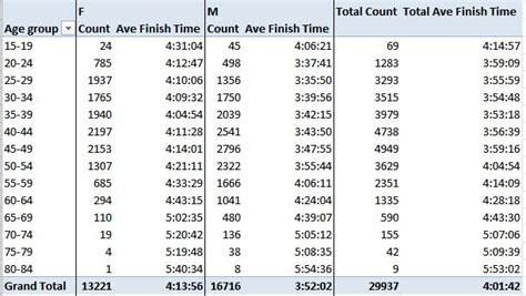 5k Times By Age Chart   SEONegativo.com