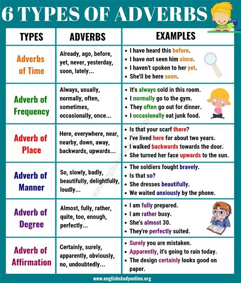 6 Basic Types of Adverbs | Usage & Adverb Examples in ...