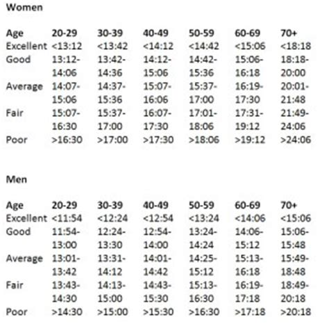 6 Best Images of 1 Mile Run Chart   1 Mile Walk Test Chart ...