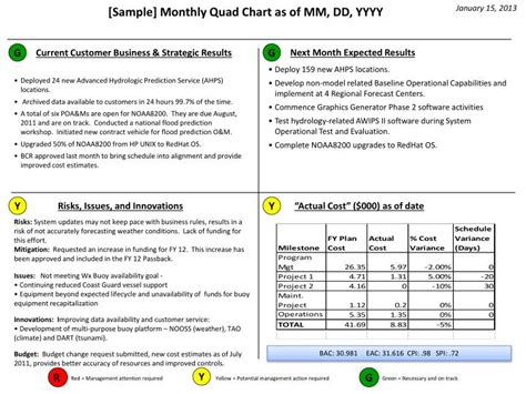 6 Images of Medical Army Staff Estimate Template | libchen.com