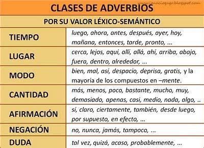 6º Primaria   Colegio Lope de Vega: Los adverbios