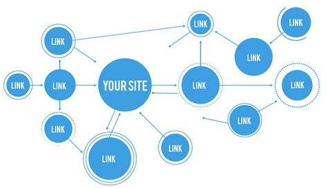 6 Ways to Build Links and Visibility for Your Healthcare ...